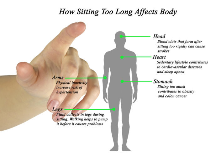 How Sitting Too Long Affects Body